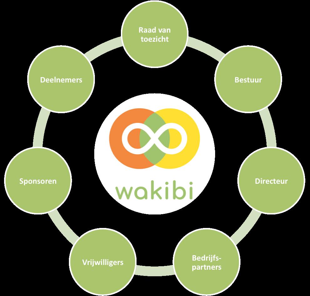 Organisatie van Wakbi